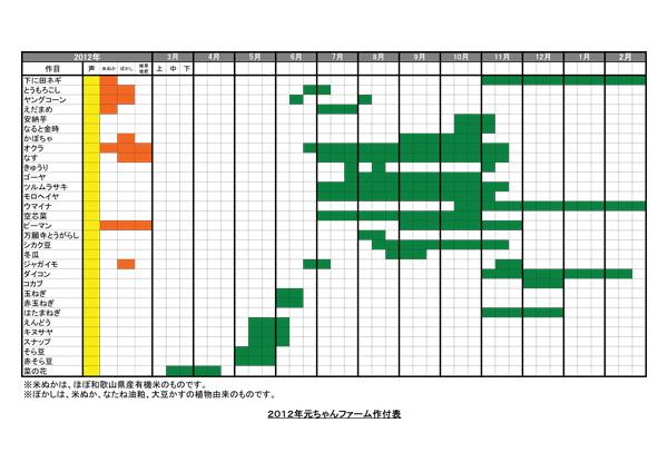 2012元ちゃんファーム作付け表